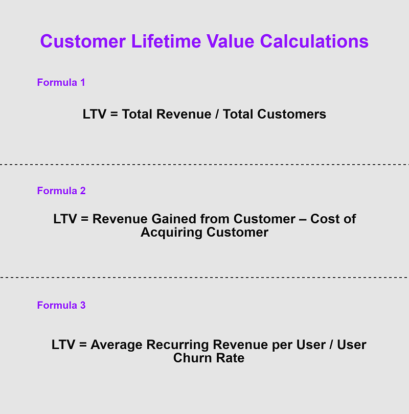 Understanding CLV is Vital to Online Business